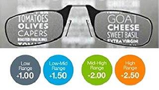 graduaciones de las gafas thinoptics