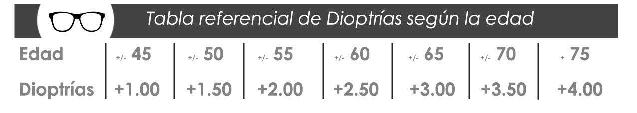 tabla referencial de dioptrias según la edad